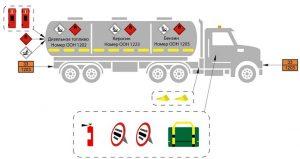 Комплектация транспорта согласно ДОПОГ