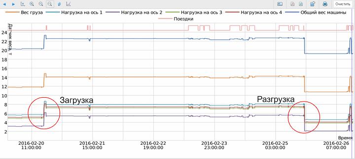 Отчет по датчикам нагрузки на ось в системе Wialon
