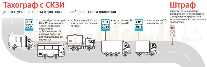 Купить тахограф для коммерческого транспорта категории N и M