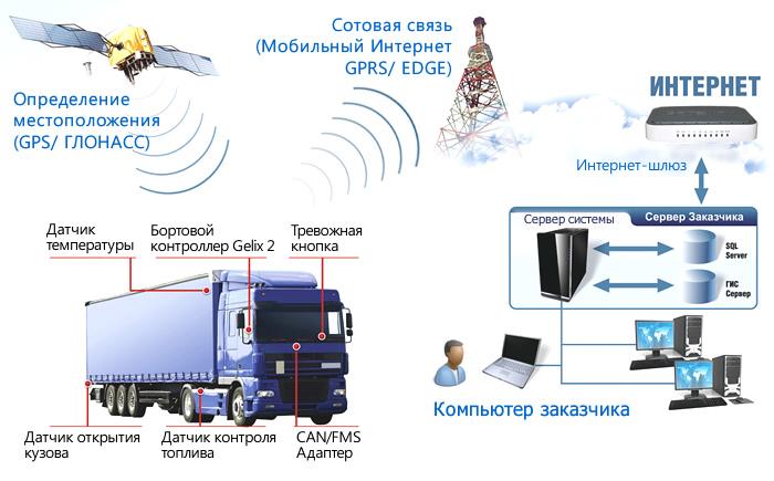 Принцип работы GPS трекера
