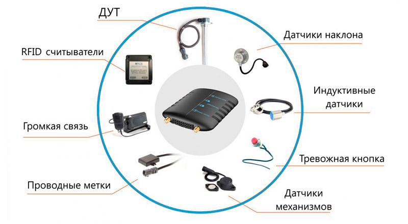 Дополнительные функции GPS трекера