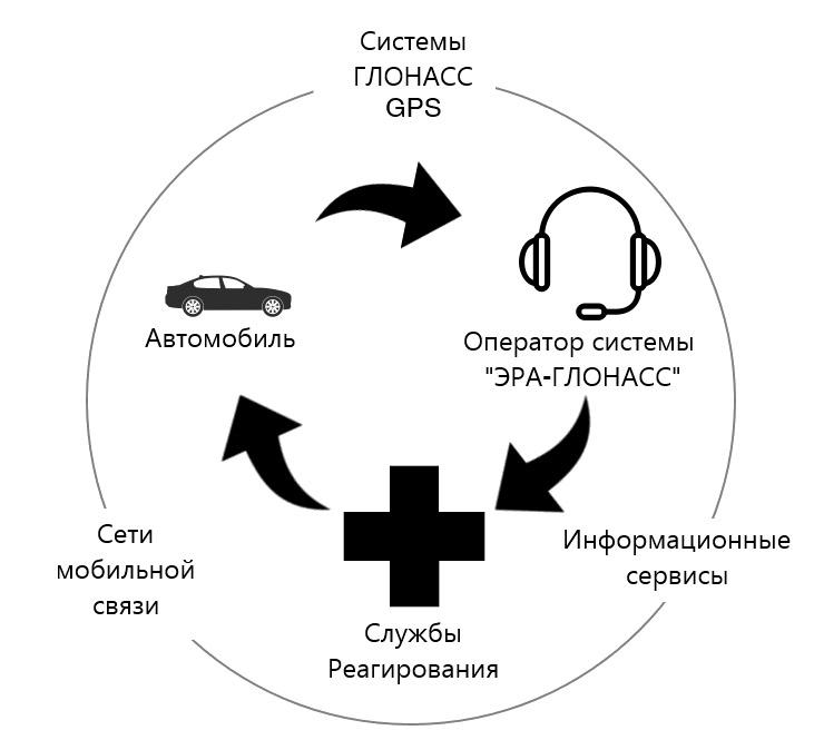Как работает система ЭРА-ГЛОНАСС