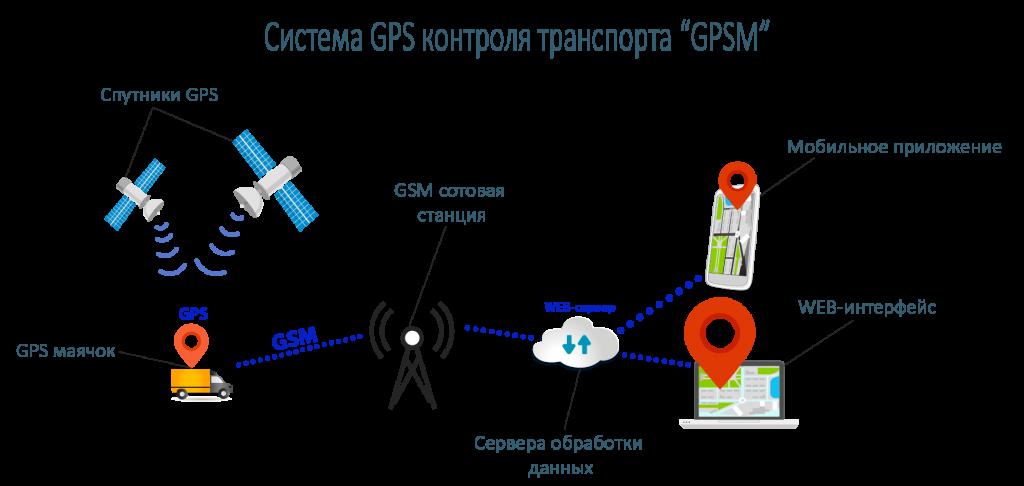 GPS контроль транспорта