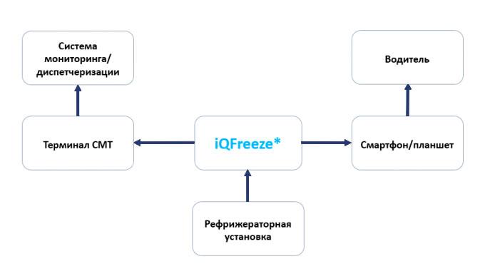 Схема работы iQFreeze