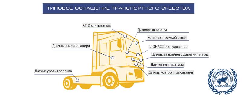 Оснащение транспорта
