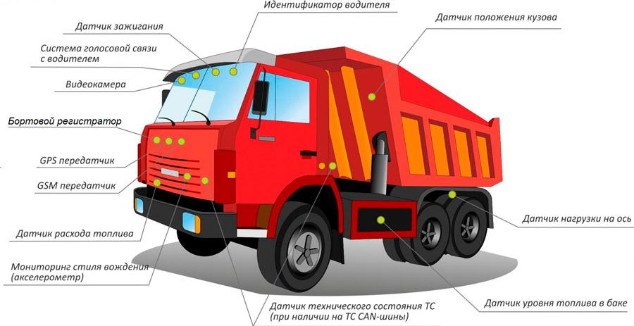 Система ГЛОНАСС для мониторинга автотранспорта