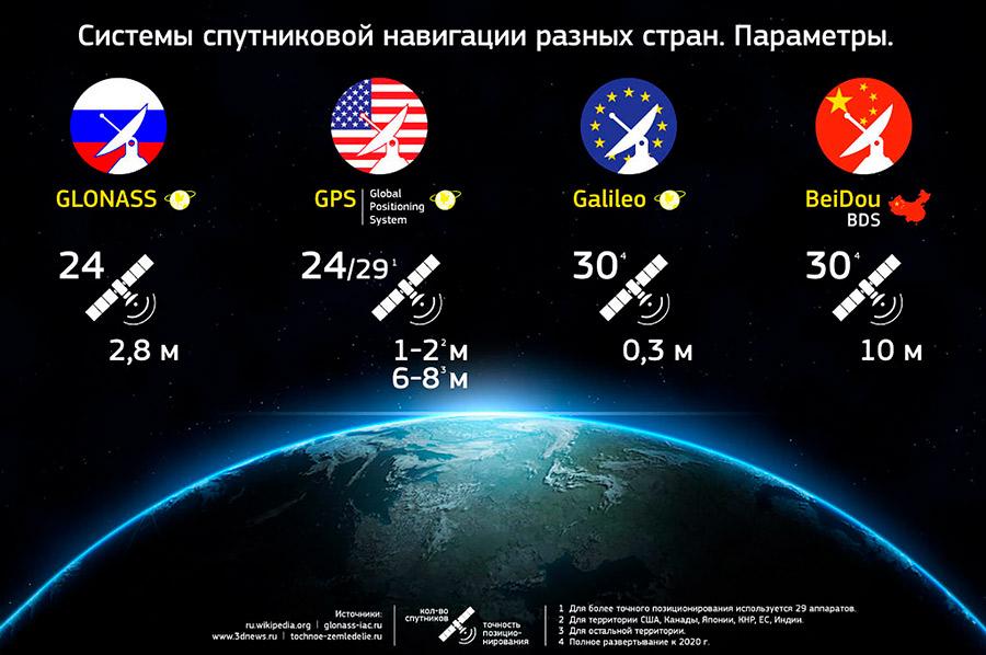 Сравнение ГЛОНАСС и GPS