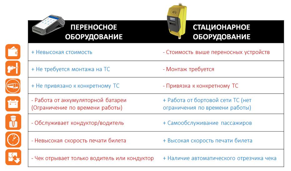 Выбор типа кассы для автобуса или маршрутки