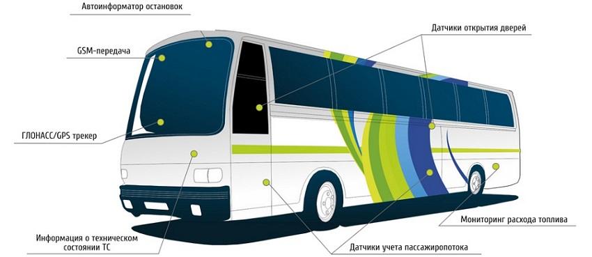 ГЛОНАСС на автобусах
