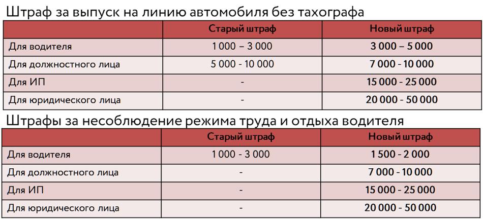 штрафы за несоблюдение режима труда и отдыха водителя