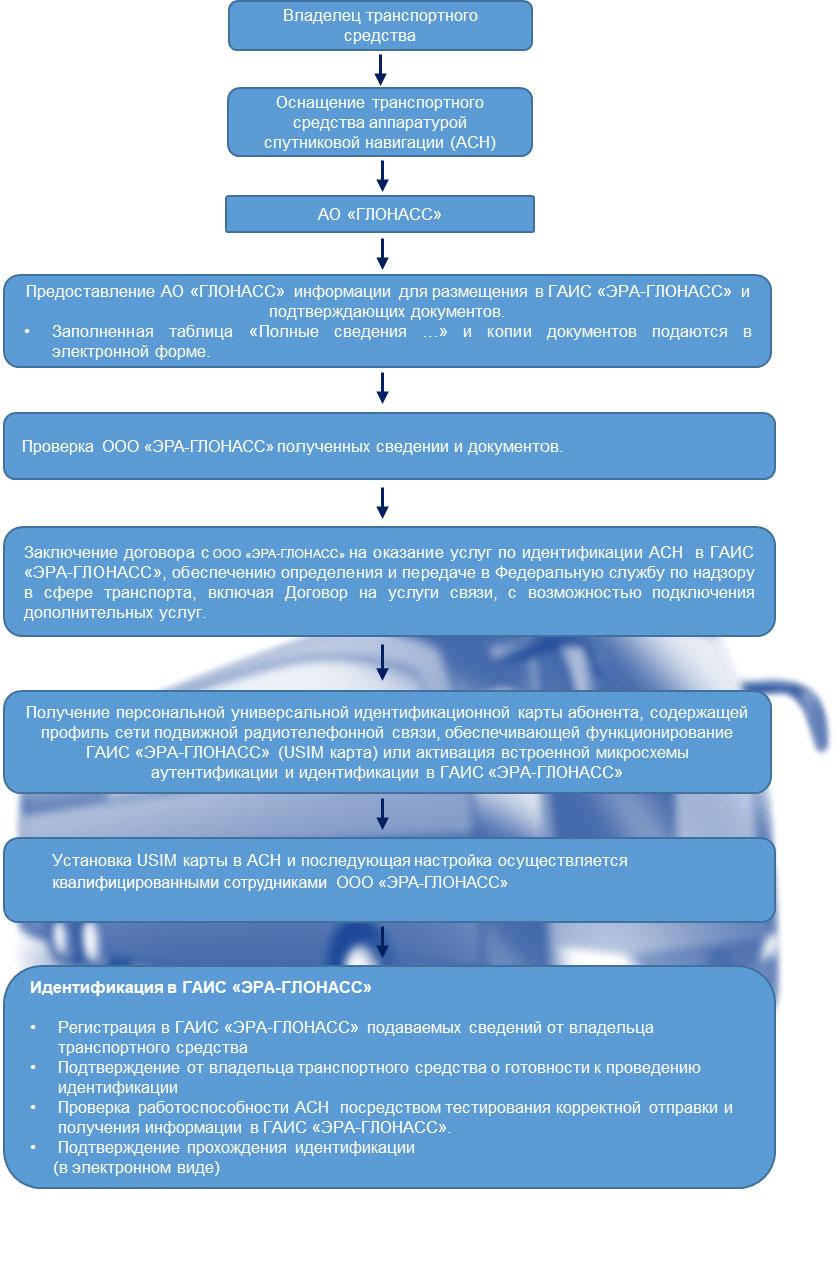 Этапы оснащения ЭРА-ГЛОНАСС согласно ПП 2216